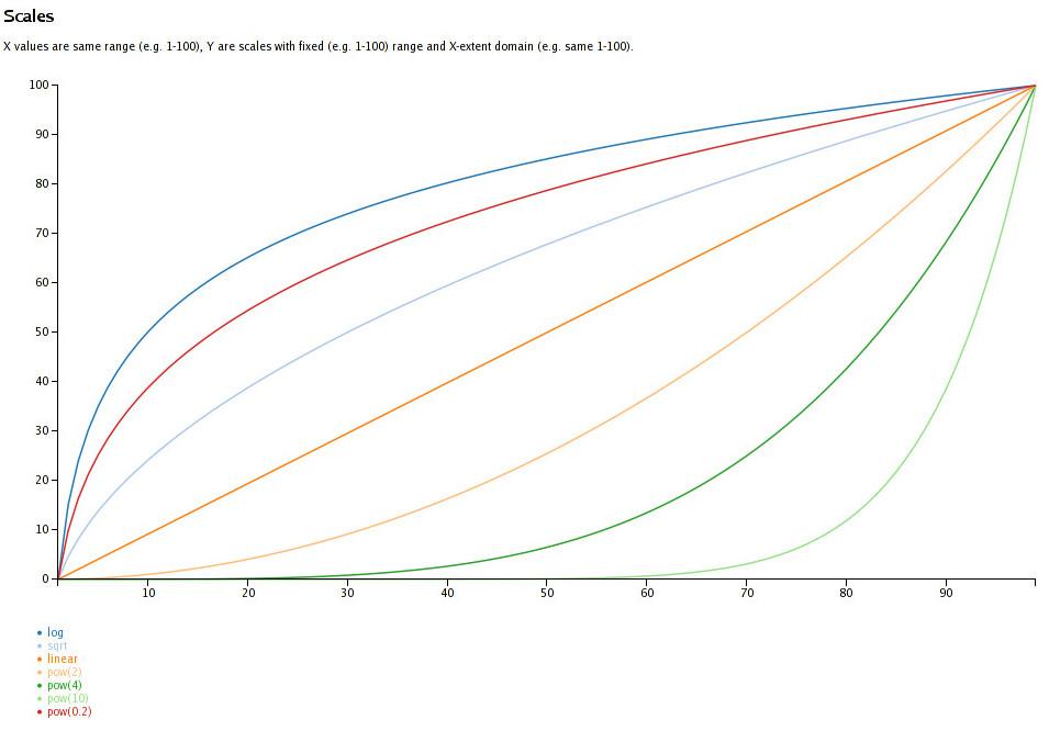 d3 scales graph